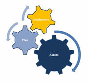 The Development and Implementation of an Enterprise Assessment Service