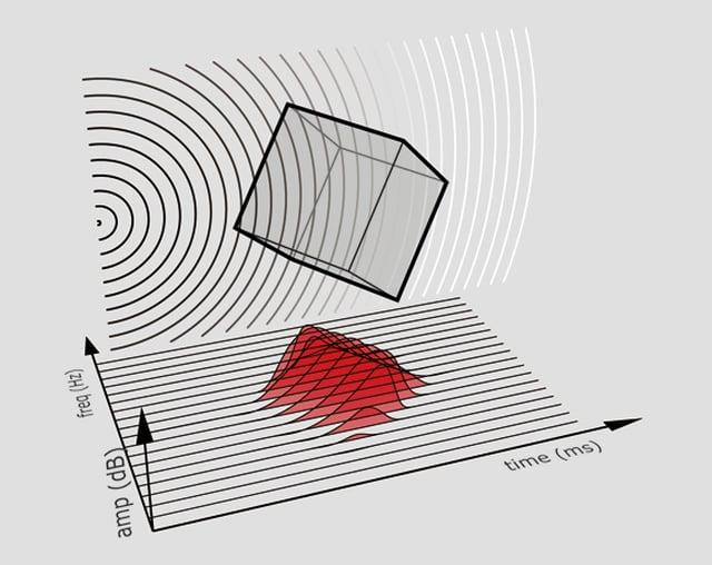 Shape to Sound Analysis
