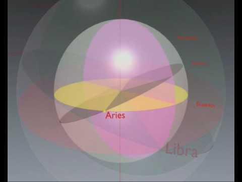 Coordenadas Ecuatoriales absolutas versión en español