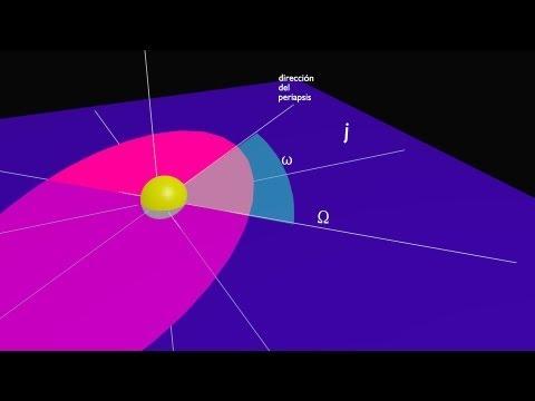 Órbitas elípticas y elementos orbitales