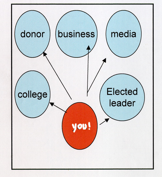 Role of Network Builder - YOU!