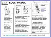 Logic Model - Support Programs in all neighborhoods