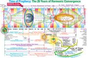 Harmonic Convergence