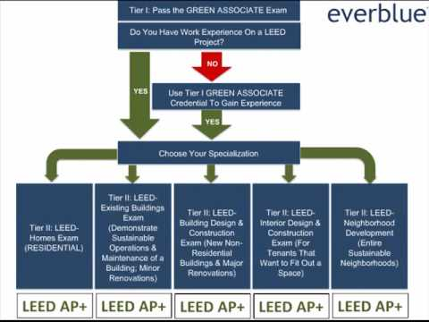 Everblue Training Institute - Intro to LEED Certification & Exam