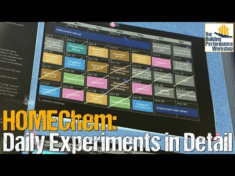 HOMEChem: Daily Experiments in Detail