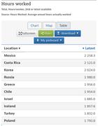 Horas promedio trabajadas por País