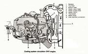 OHV Coolant flow diagram