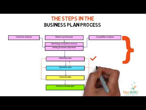BUSINESS PLAN For YouWin Connect of Nigeria SESSION 1