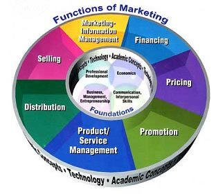 functionsofmarketing