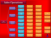 Sales Ops Org Chart Lge