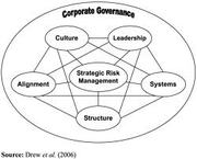MGT401 Corporate Governance