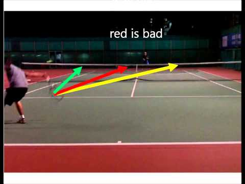Simple Tennis:  How to Hit Passing Shots