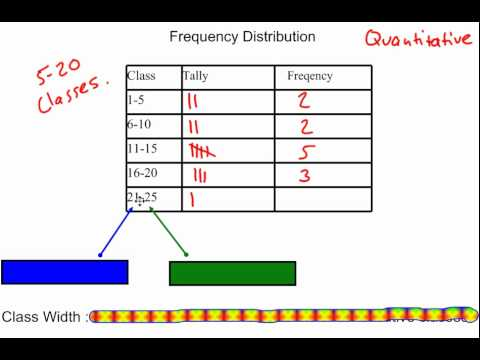 Frequency Distributions & Class Width