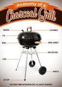 The Anatomy of a Charcoal Grill
