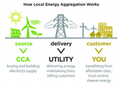 Informational Workshop on Community Choice Energy