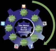 Roles of Social Consumer