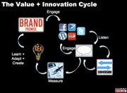Value and Innovation Cycle