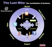 Socialization of Business
