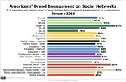 Customer Engagement on Social Networks Jan 2013