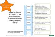 Automotive Consumer Social Media User Types