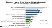 Forrester Consumer Trust Advertising Promotion Types Mar 2013