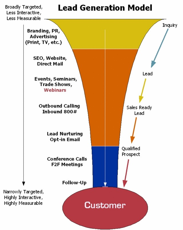 Business to Business Lead Generation Strategy