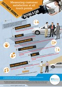 How to Measure the Automotive Customer Journey