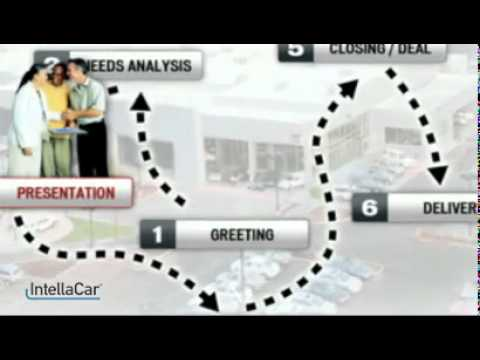 AdAgencyOnline.Net Introduces IntellaCar To Accelerate & Empower The Sales Process For Automotive A…
