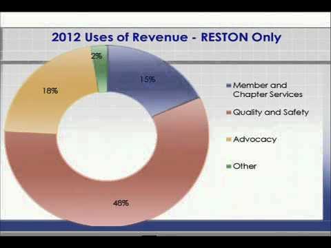 ACR Treasurer's Report