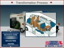 Rental RV to Sales RV Process