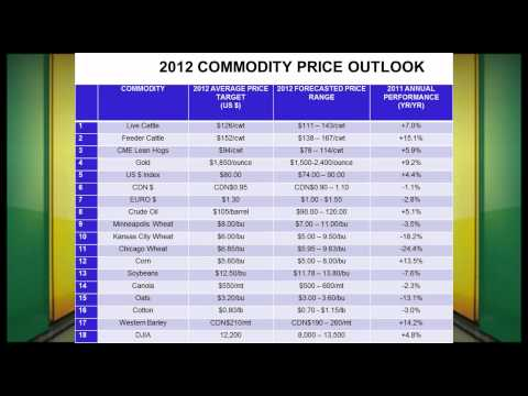 Farms.com 2012 Agriculture Commodity Price Outlook
