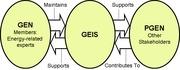 GENIS Architecture (JackPark Version)