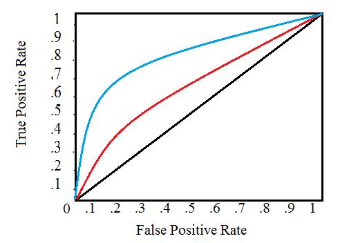 Comparing Model Evaluation Techniques Part 2: Classification
