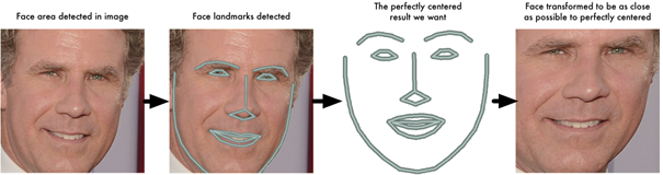 Building Face Recognition using FaceNet - Data Science Central