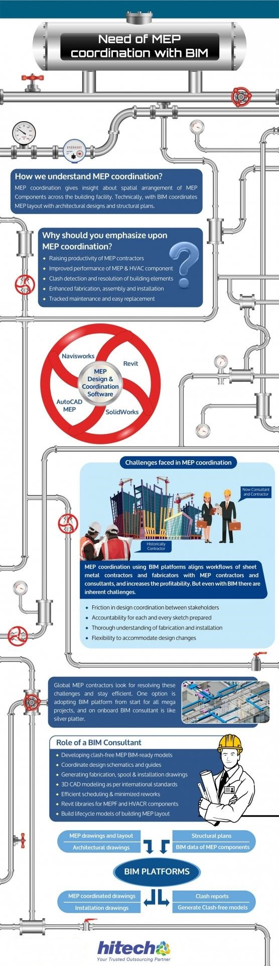 Infographic: Role of BIM in MEP Coordination Process