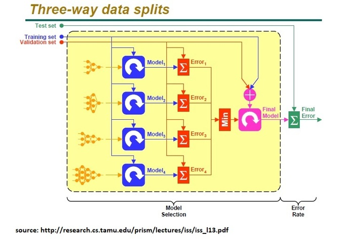 Three-way data splits (training, test and validation) for model selection and performance estimation