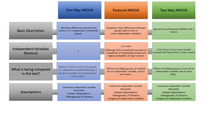 One Way vs Two Way ANOVA + Factorial ANOVA: A Comparison in