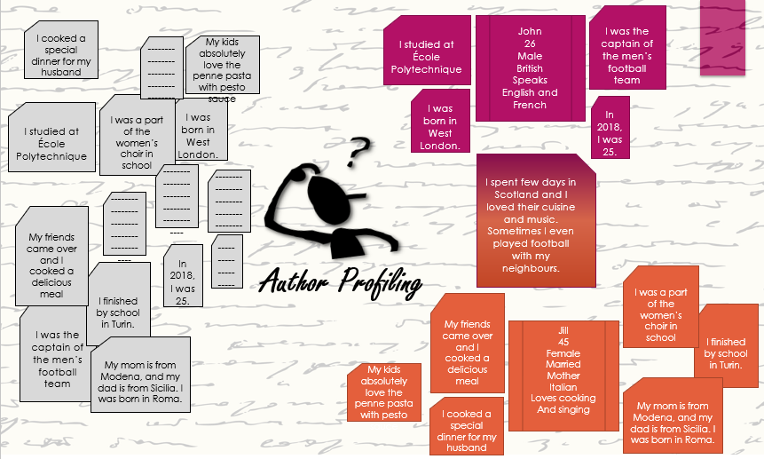 Introduction to Authorship Analysis as a Text Classification