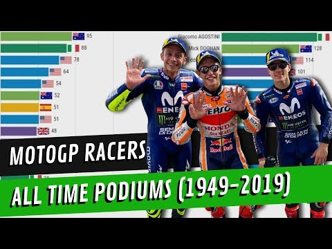 MotoGP Racers - All Time Podiums (1949-2019)