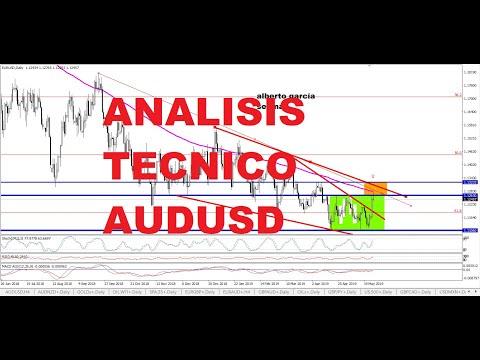 Video Analisis tecnico AUDUSD por Alberto Garcia Sesma