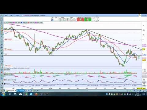 Video Análisis con Daniel Santacreu: Valor del día, Trading en Indra