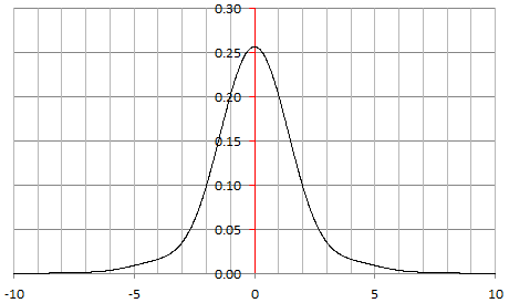 New Family of Generalized Gaussian Distributions 1
