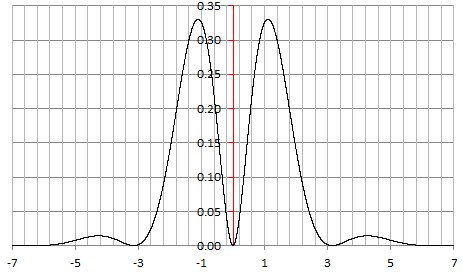 New Family of Generalized Gaussian Distributions 11