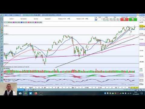 Video Análisis con Daniel Santacreu: IBEX35, DAX, Dow Jones, Inditex, Grifols, IAG y Bankinter
