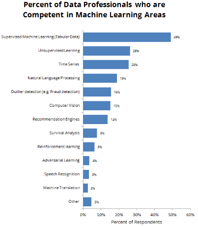 A Majority of Data Scientists Lack Competency in Advanced Machine Learning Areas and Techniques