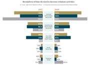 Breakdown of time devoted to IR activities