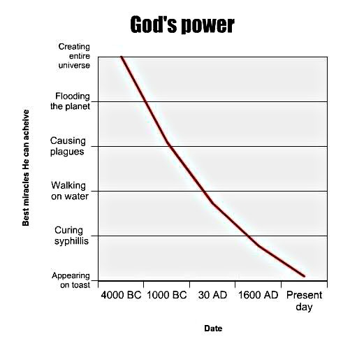 Graph of 'God's power' steadily declining. X-axis has dates: 4000 BC, 1000 BC, 30 AD, 1600 AD, Present day. Y-axis has 'Best miracles He can achieve': Creating entire universe, Flooding the planet, Causing plagues, Walking on water, Curing syphilis, Appearing on toast.