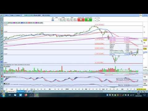 Video Análisis con Daniel Santacreu: IBEX35, DAX, Dow Jones, BBVA, Colonial, Cellnex, Merlin, Repsol y Microsoft