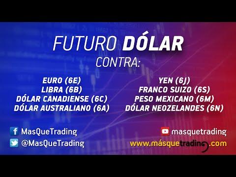 Vídeo análisis: Comportamiento del Dólar respecto a su cruce con ocho divisas