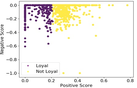 Twitter Sentiment Analysis Applied to Customer Loyalty Prediction